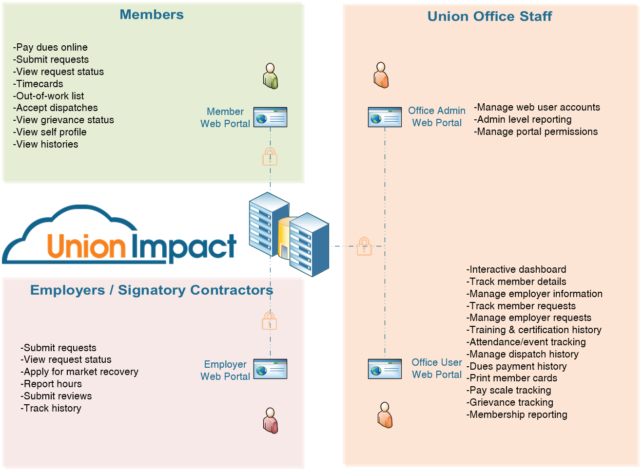Union Membership Software Web Portal Overview